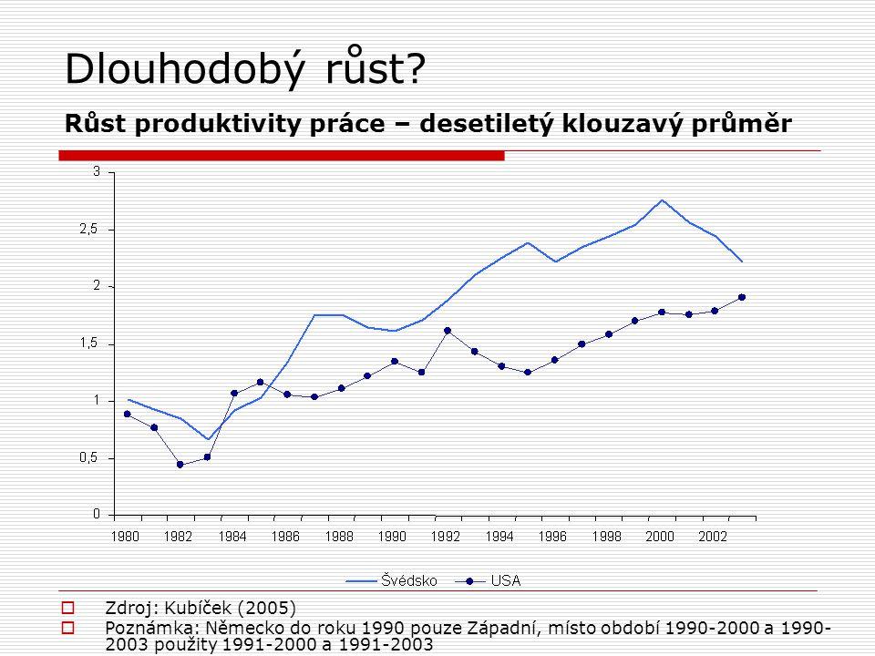 Dlouhodobý růst? Růst produktivity práce – desetiletý klouzavý průměr  Zdroj: Kubíček (2005)  Poznámka: Německo do roku 1990 pouze Západní, místo ob