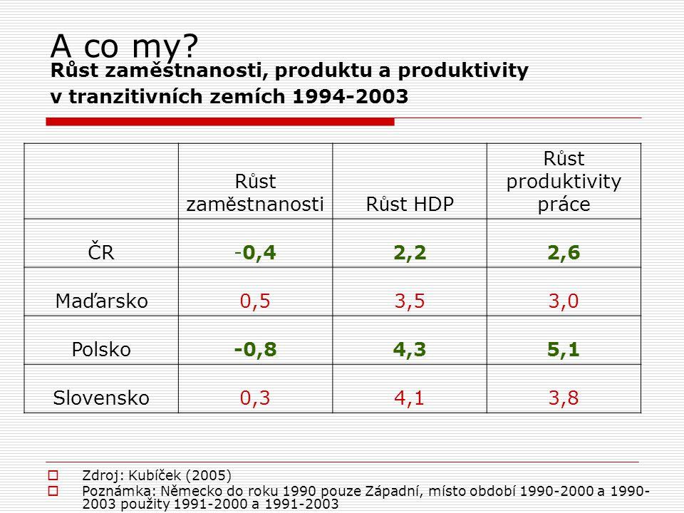 A co my? Růst zaměstnanosti, produktu a produktivity v tranzitivních zemích 1994-2003  Zdroj: Kubíček (2005)  Poznámka: Německo do roku 1990 pouze Z