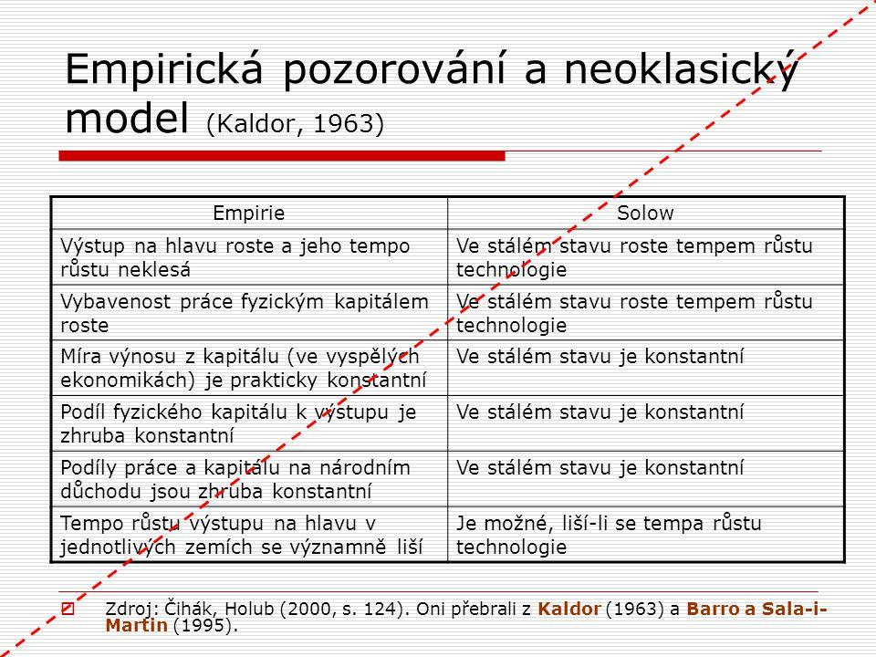 Empirická pozorování a neoklasický model (Kaldor, 1963) EmpirieSolow Výstup na hlavu roste a jeho tempo růstu neklesá Ve stálém stavu roste tempem růs
