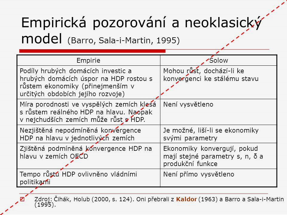 Empirická pozorování a neoklasický model (Barro, Sala-i-Martin, 1995) EmpirieSolow Podíly hrubých domácích investic a hrubých domácích úspor na HDP ro