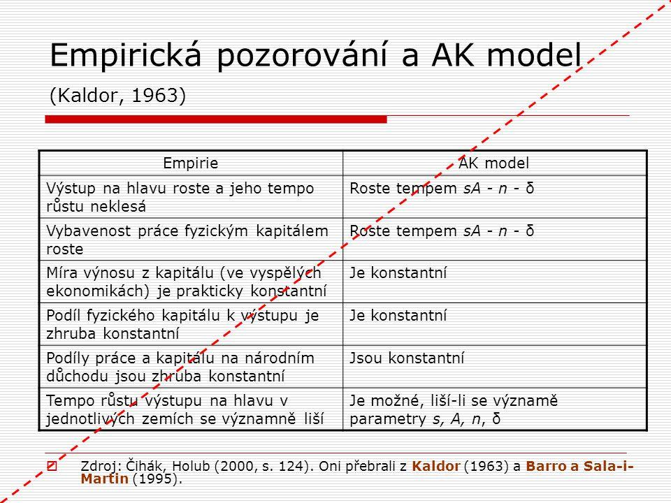 Empirická pozorování a AK model (Kaldor, 1963) EmpirieAK model Výstup na hlavu roste a jeho tempo růstu neklesá Roste tempem sA - n - δ Vybavenost prá