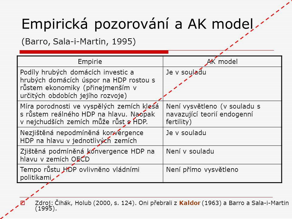 Empirická pozorování a AK model (Barro, Sala-i-Martin, 1995) EmpirieAK model Podíly hrubých domácích investic a hrubých domácích úspor na HDP rostou s
