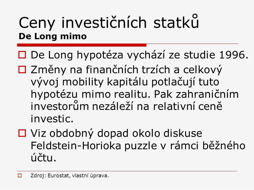 Ceny investičních statků De Long mimo  Zdroj: Eurostat, vlastní úprava.  De Long hypotéza vychází ze studie 1996.  Změny na finančních trzích a cel