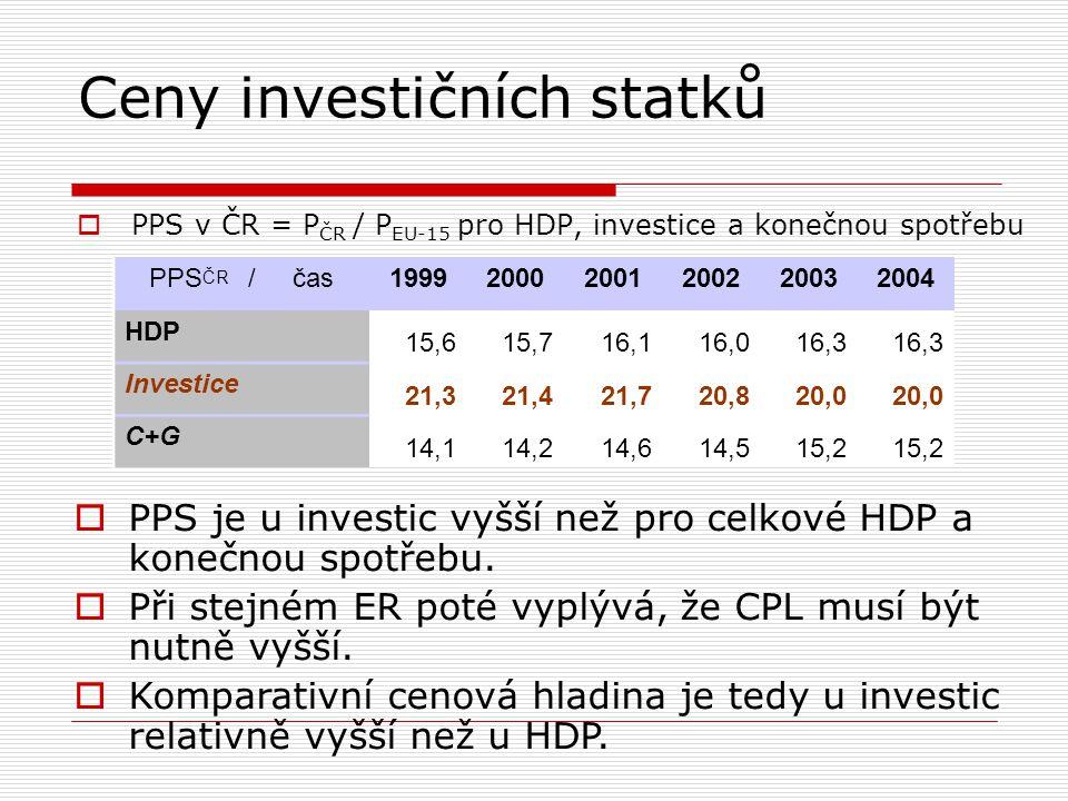 Ceny investičních statků  PPS v ČR = P ČR / P EU-15 pro HDP, investice a konečnou spotřebu PPS ČR / čas199920002001200220032004 HDP 15,615,716,116,01