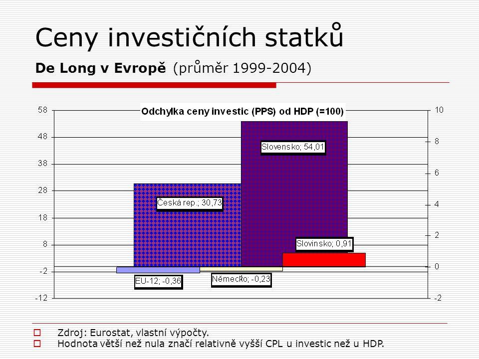 Ceny investičních statků De Long v Evropě (průměr 1999-2004)  Zdroj: Eurostat, vlastní výpočty.  Hodnota větší než nula značí relativně vyšší CPL u