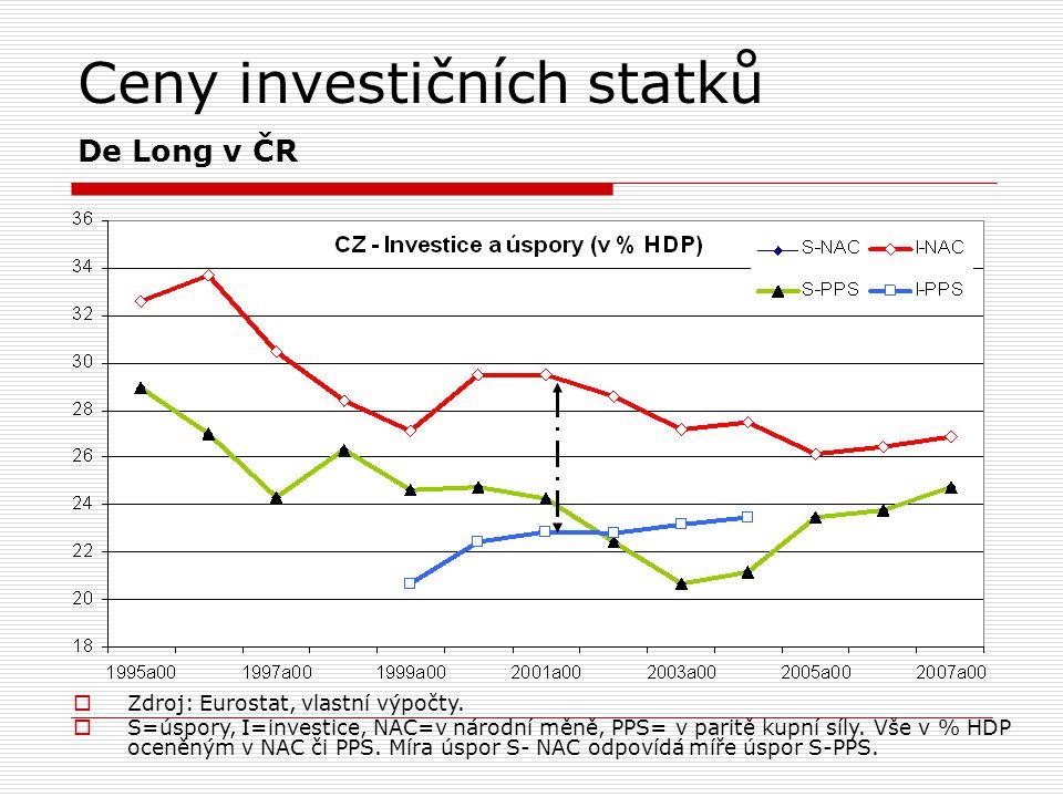 Ceny investičních statků De Long v ČR  Zdroj: Eurostat, vlastní výpočty.  S=úspory, I=investice, NAC=v národní měně, PPS= v paritě kupní síly. Vše v