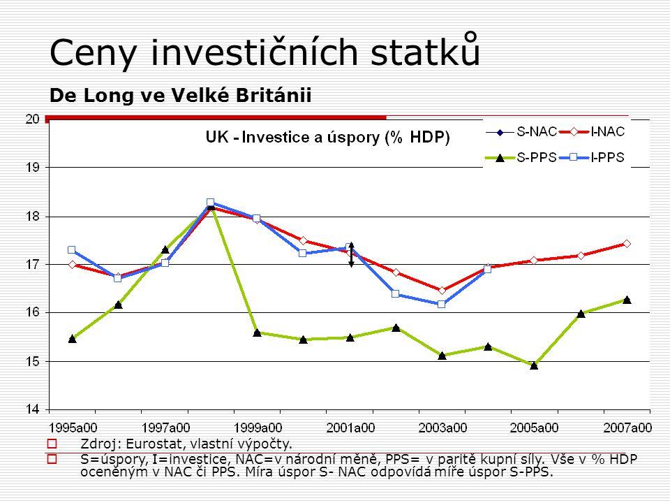 Ceny investičních statků De Long ve Velké Británii  Zdroj: Eurostat, vlastní výpočty.  S=úspory, I=investice, NAC=v národní měně, PPS= v paritě kupn