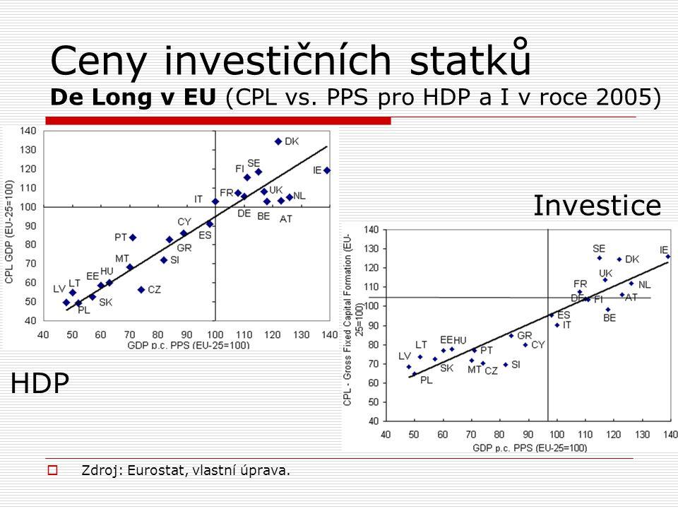 Ceny investičních statků De Long v EU (CPL vs. PPS pro HDP a I v roce 2005)  Zdroj: Eurostat, vlastní úprava. HDP Investice