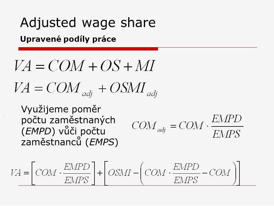 Adjusted wage share Upravené podíly práce. Využijeme poměr počtu zaměstnaných (EMPD) vůči počtu zaměstnanců (EMPS)
