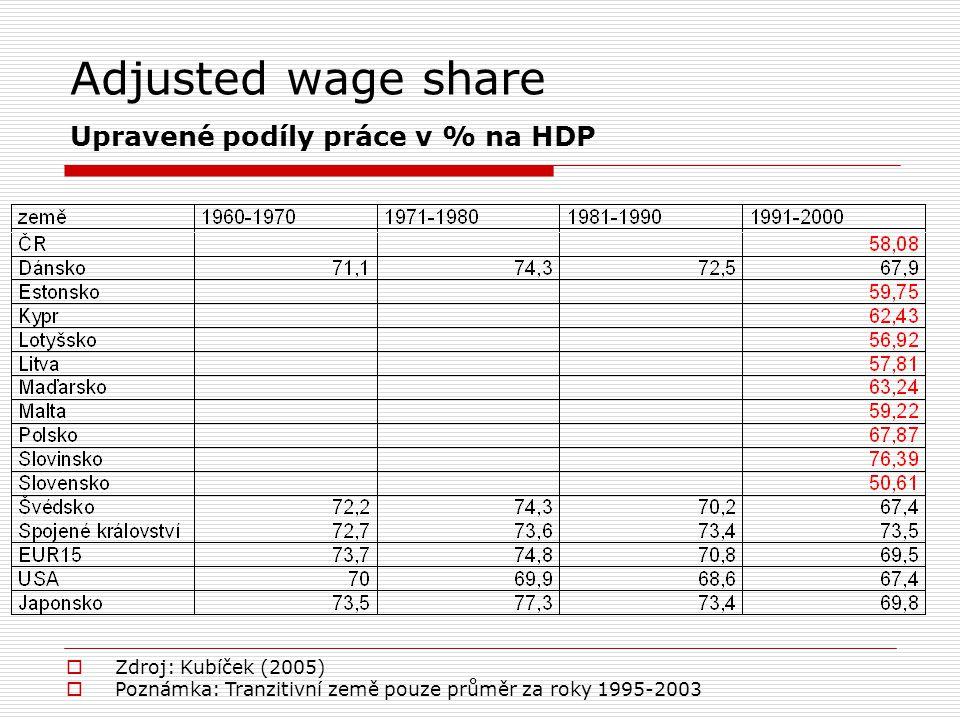 Adjusted wage share Upravené podíly práce v % na HDP  Zdroj: Kubíček (2005)  Poznámka: Tranzitivní země pouze průměr za roky 1995-2003