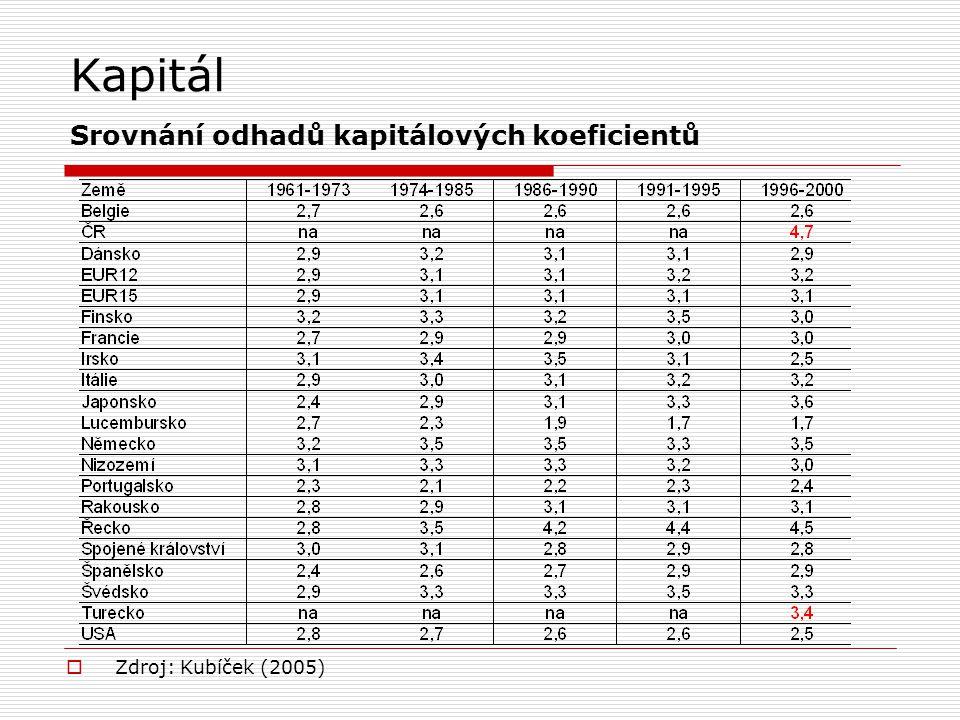 Kapitál Srovnání odhadů kapitálových koeficientů  Zdroj: Kubíček (2005)