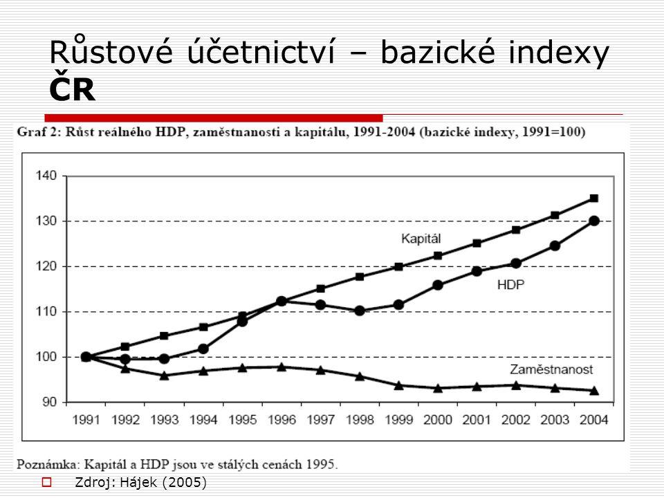 Růstové účetnictví – bazické indexy ČR  Zdroj: Hájek (2005)