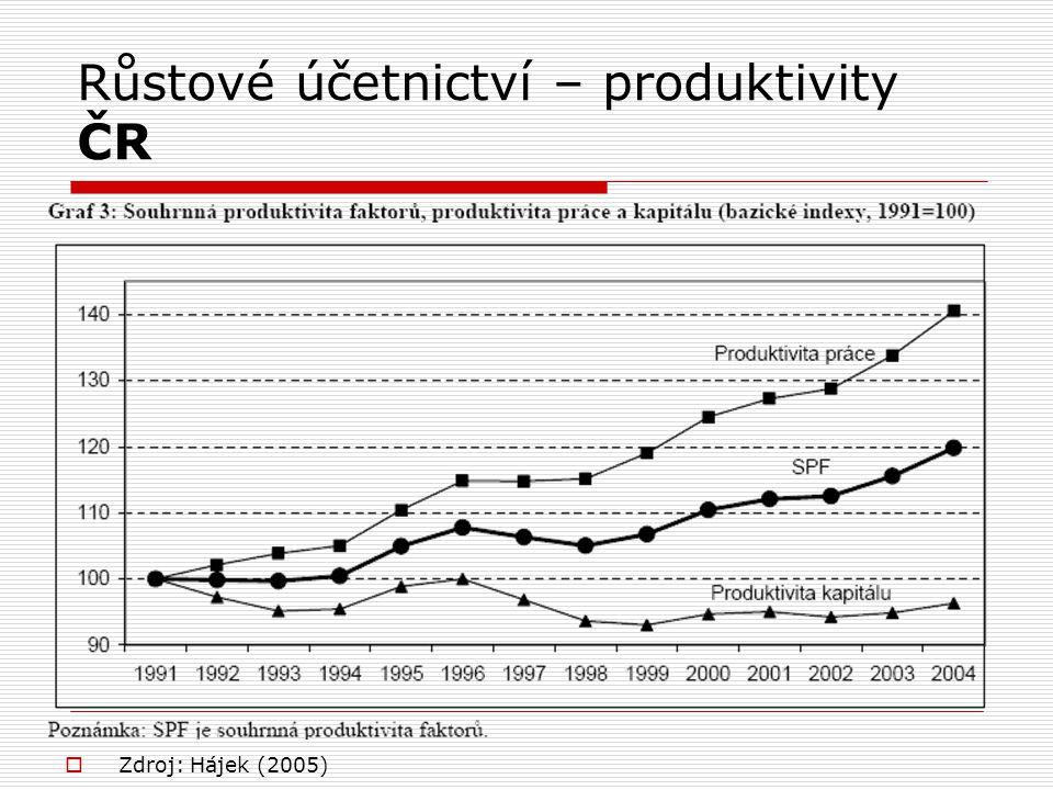 Růstové účetnictví – produktivity ČR  Zdroj: Hájek (2005)