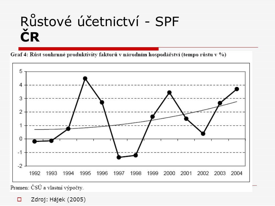 Růstové účetnictví - SPF ČR  Zdroj: Hájek (2005)