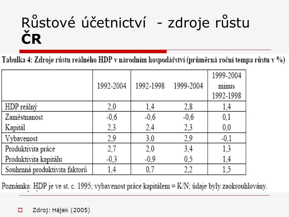 Růstové účetnictví - zdroje růstu ČR  Zdroj: Hájek (2005)