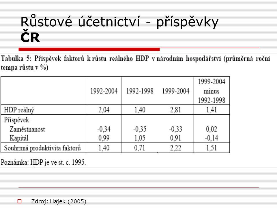 Růstové účetnictví - příspěvky ČR  Zdroj: Hájek (2005)