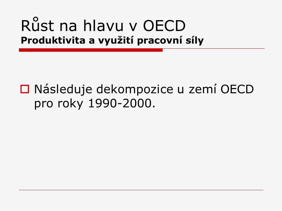Růst na hlavu v OECD Produktivita a využití pracovní síly  Následuje dekompozice u zemí OECD pro roky 1990-2000.