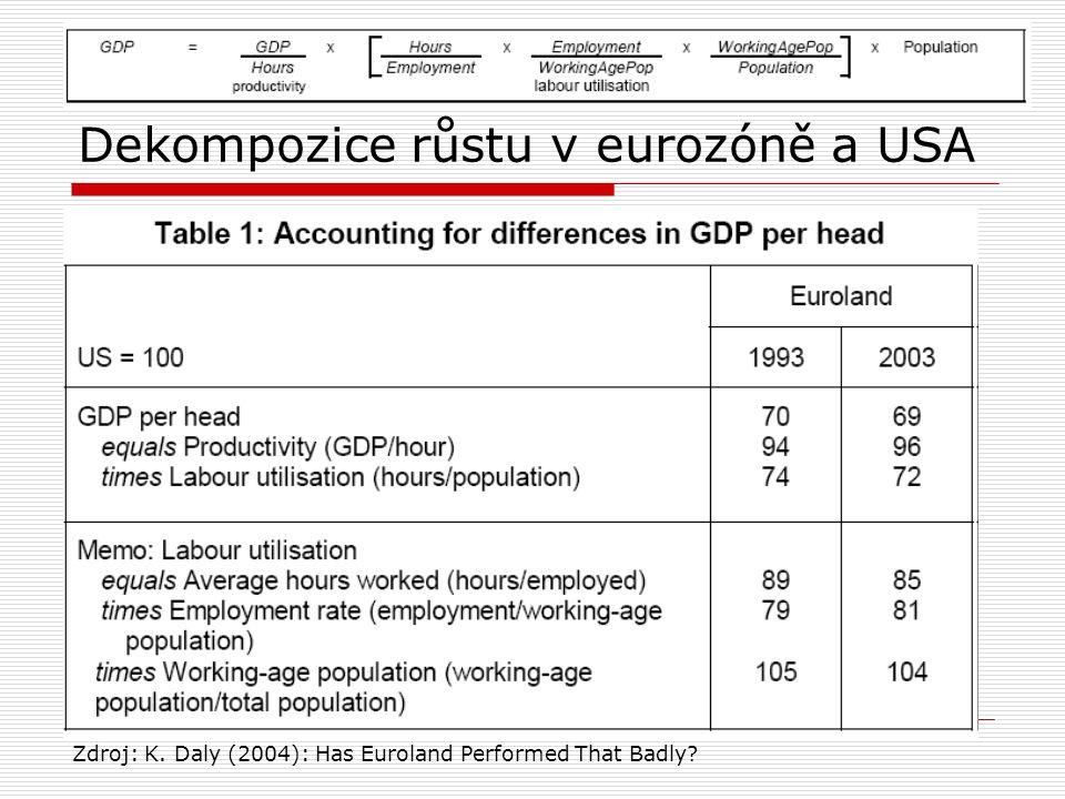 Dekompozice růstu v eurozóně a USA Zdroj: K. Daly (2004): Has Euroland Performed That Badly?
