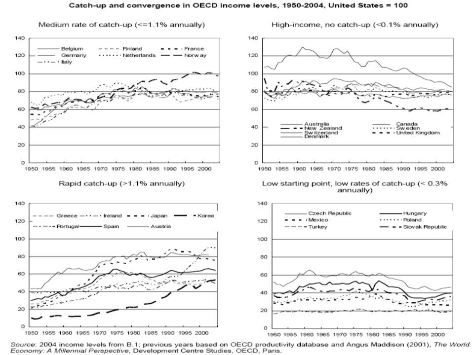 Konvergence příkládek  Předpokládejme, že ČR je na úrovni 60% původní EU15.