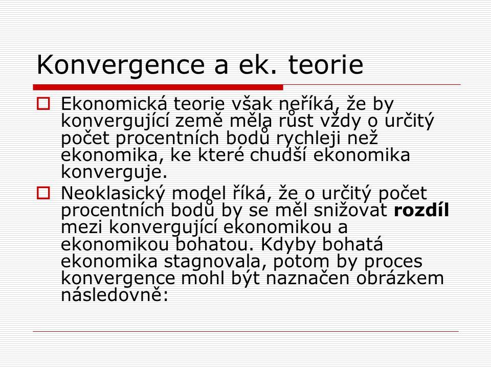 Konvergence a ek. teorie  Ekonomická teorie však neříká, že by konvergující země měla růst vždy o určitý počet procentních bodů rychleji než ekonomik