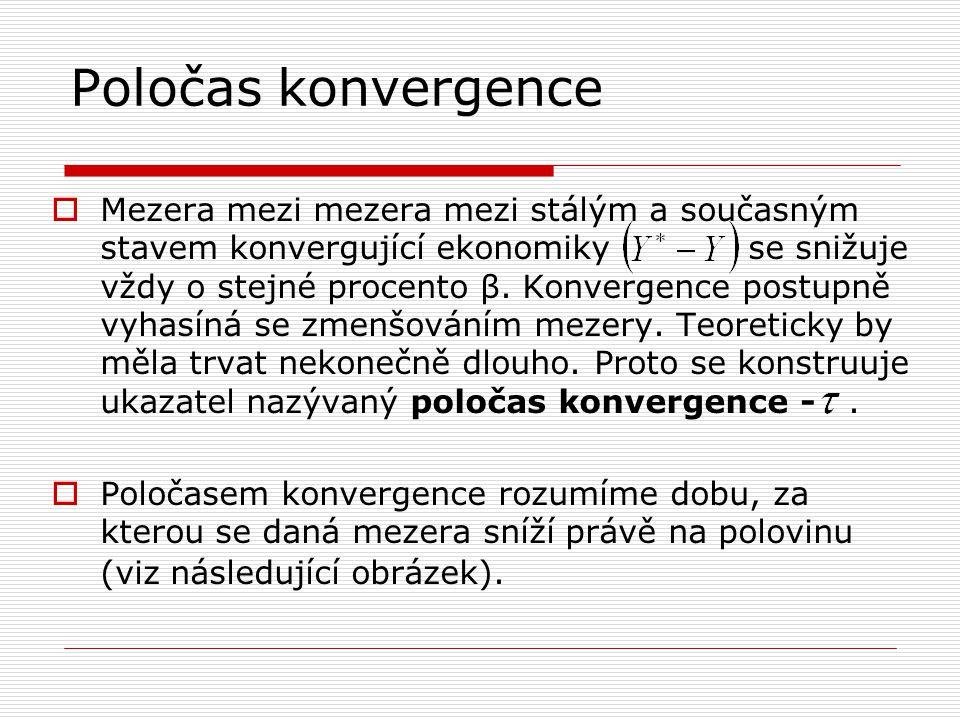 Poločas konvergence  Mezera mezi mezera mezi stálým a současným stavem konvergující ekonomiky se snižuje vždy o stejné procento β. Konvergence postup