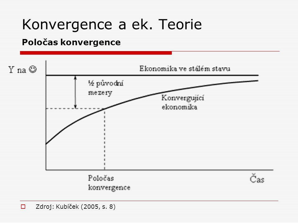 Konvergence a ek. Teorie Poločas konvergence  Zdroj: Kubíček (2005, s. 8)