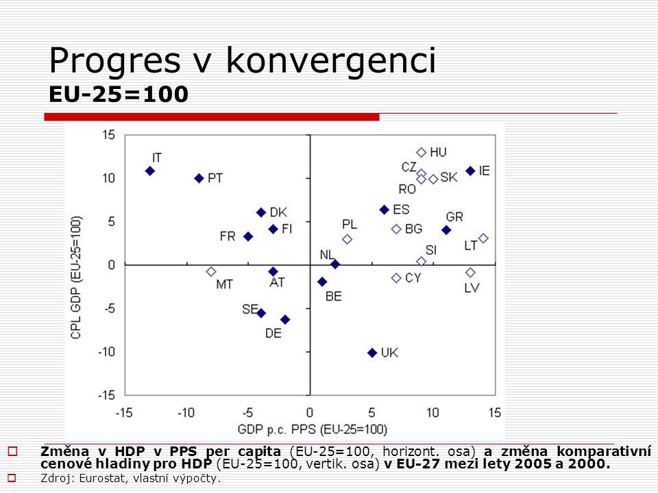 Progres v konvergenci EU-25=100  Změna v HDP v PPS per capita (EU-25=100, horizont. osa) a změna komparativní cenové hladiny pro HDP (EU-25=100, vert