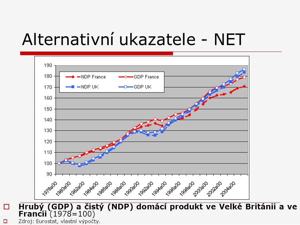 Alternativní ukazatele - NET  Hrubý (GDP) a čistý (NDP) domácí produkt ve Velké Británii a ve Francii (1978=100)  Zdroj: Eurostat, vlastní výpočty.