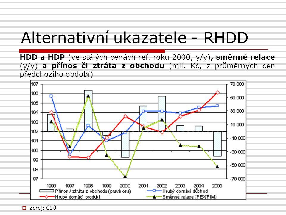 Alternativní ukazatele - RHDD  Zdroj: ČSÚ HDD a HDP (ve stálých cenách ref. roku 2000, y/y), směnné relace (y/y) a přínos či ztráta z obchodu (mil. K
