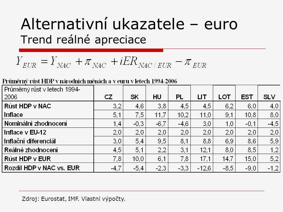Alternativní ukazatele – euro Trend reálné apreciace Zdroj: Eurostat, IMF. Vlastní výpočty.