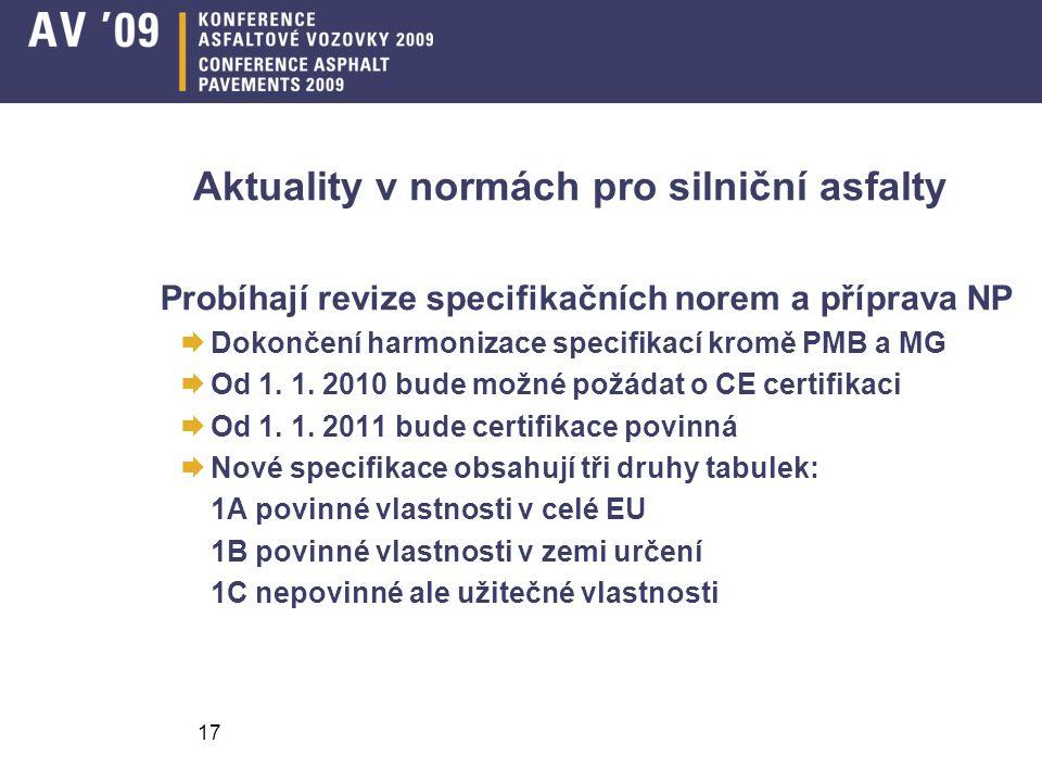 17 Aktuality v normách pro silniční asfalty Probíhají revize specifikačních norem a příprava NP  Dokončení harmonizace specifikací kromě PMB a MG  Od 1.