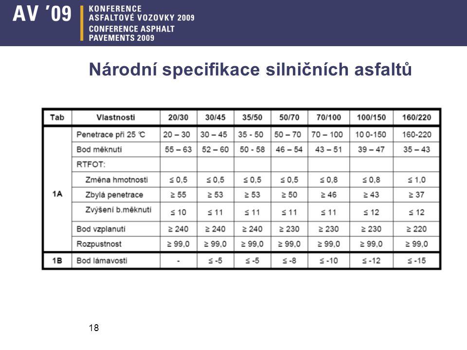 Název příspěvku18 Národní specifikace silničních asfaltů