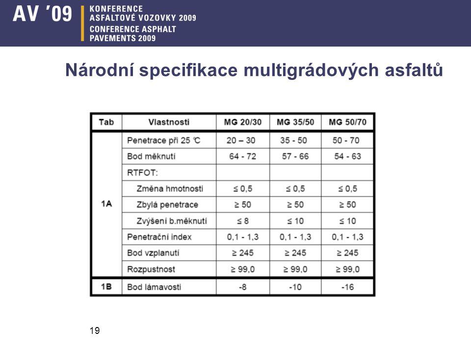 Název příspěvku19 Národní specifikace multigrádových asfaltů