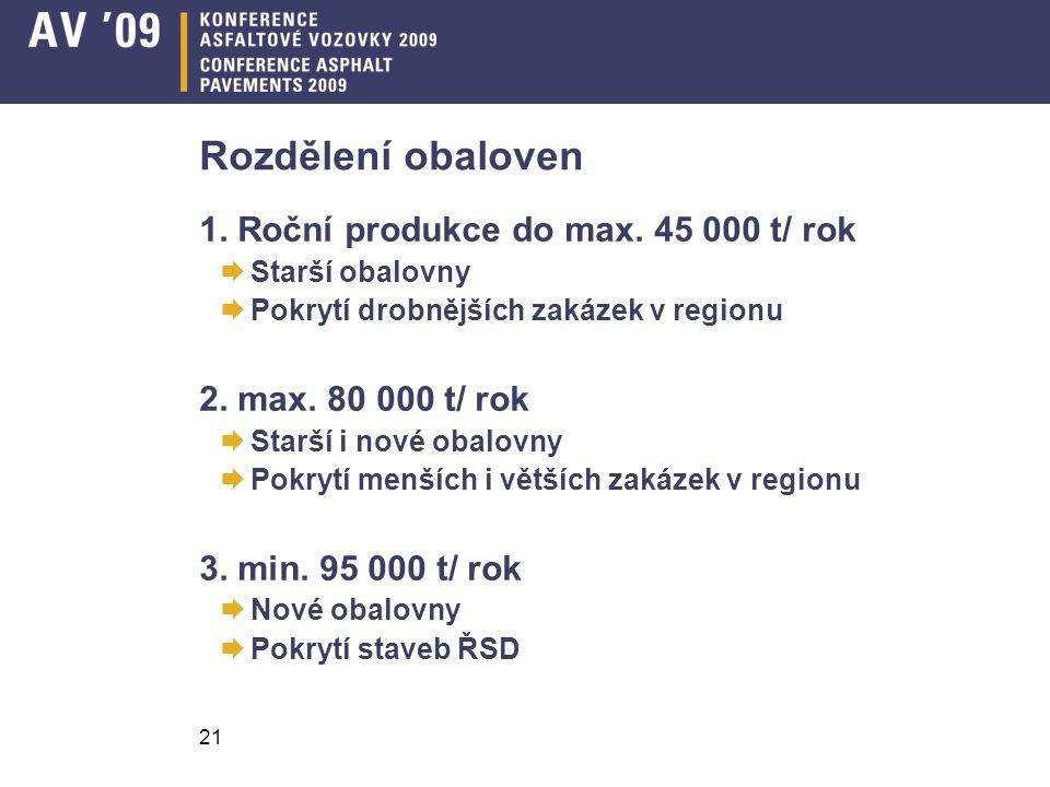 21 Rozdělení obaloven 1. Roční produkce do max. 45 000 t/ rok  Starší obalovny  Pokrytí drobnějších zakázek v regionu 2. max. 80 000 t/ rok  Starší