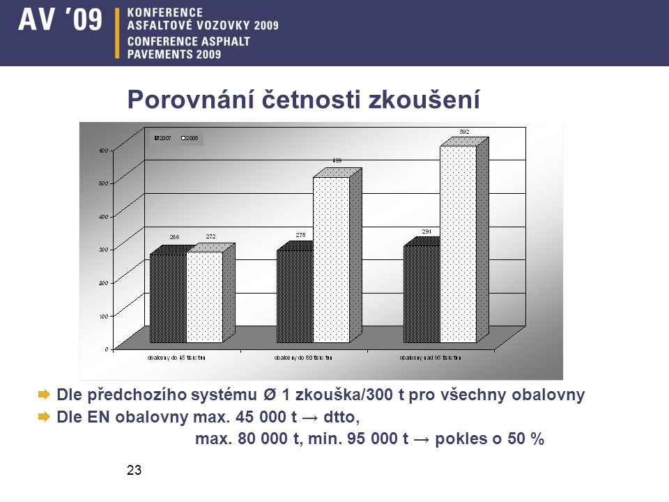 23 Porovnání četnosti zkoušení  Dle předchozího systému Ø 1 zkouška/300 t pro všechny obalovny  Dle EN obalovny max. 45 000 t → dtto, max. 80 000 t,