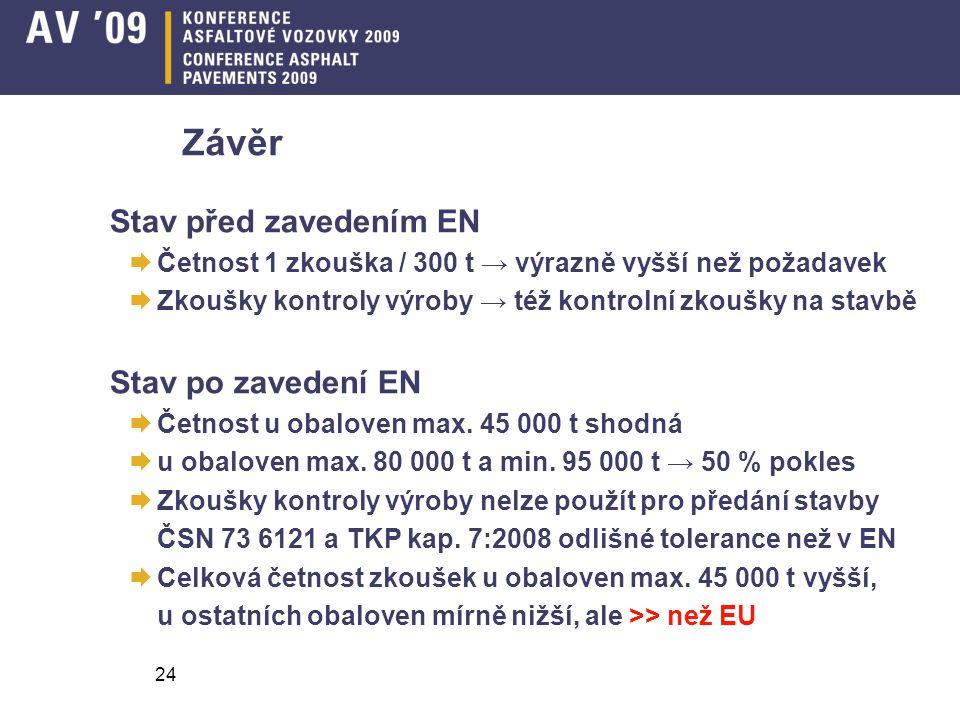 24 Závěr Stav před zavedením EN  Četnost 1 zkouška / 300 t → výrazně vyšší než požadavek  Zkoušky kontroly výroby → též kontrolní zkoušky na stavbě