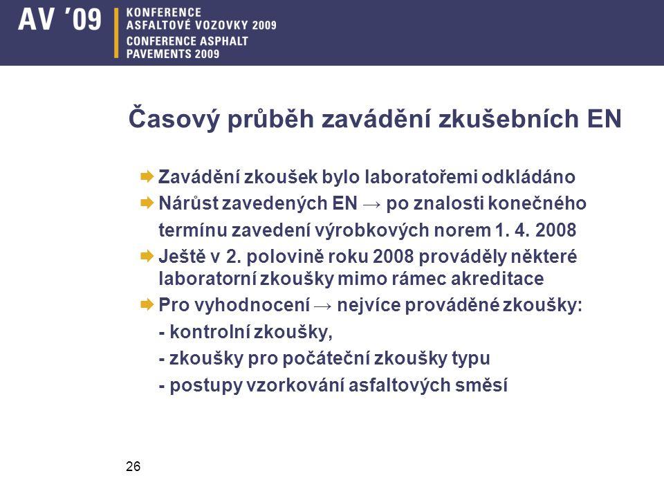 26 Časový průběh zavádění zkušebních EN  Zavádění zkoušek bylo laboratořemi odkládáno  Nárůst zavedených EN → po znalosti konečného termínu zavedení výrobkových norem 1.