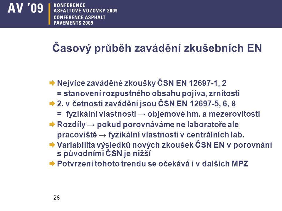 28 Časový průběh zavádění zkušebních EN  Nejvíce zaváděné zkoušky ČSN EN 12697-1, 2 = stanovení rozpustného obsahu pojiva, zrnitosti  2.