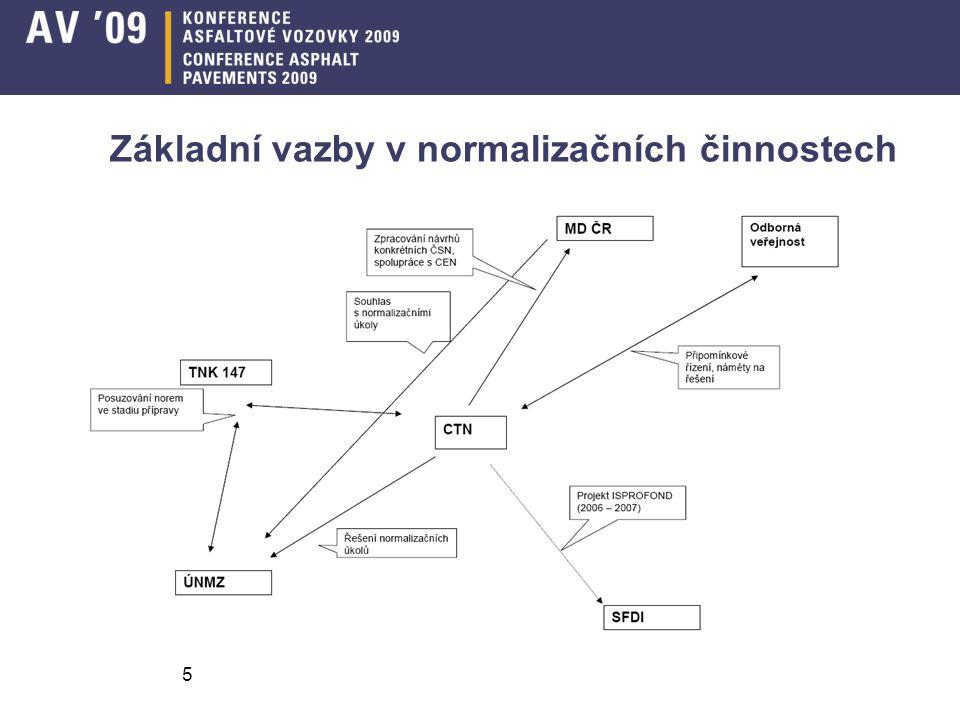 5 Základní vazby v normalizačních činnostech