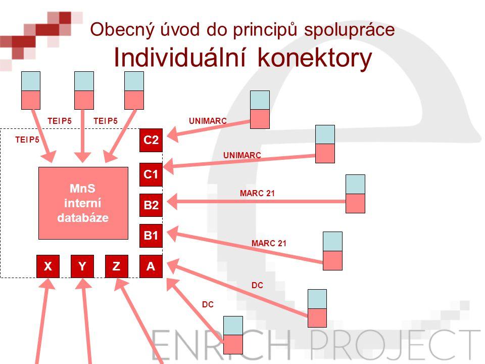 MnS interní databáze Obecný úvod do principů spolupráce Individuální konektory A B1 B2 C1 C2 ZYX UNIMARC MARC 21 TEI P5 DC