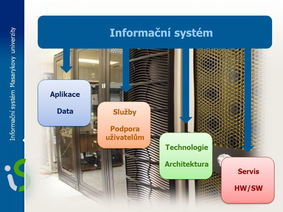 Informační systém Masarykovy univerzity Aplikace Data Služby Podpora uživatelům Technologie Architektura Servis HW/SW Informační systém