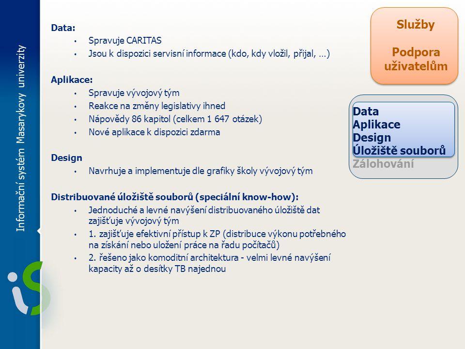Informační systém Masarykovy univerzity Služby Podpora uživatelům Data: Spravuje CARITAS Jsou k dispozici servisní informace (kdo, kdy vložil, přijal, …) Aplikace: Spravuje vývojový tým Reakce na změny legislativy ihned Nápovědy 86 kapitol (celkem 1 647 otázek) Nové aplikace k dispozici zdarma Design Navrhuje a implementuje dle grafiky školy vývojový tým Distribuované úložiště souborů (speciální know-how): Jednoduché a levné navýšení distribuovaného úložiště dat zajišťuje vývojový tým 1.