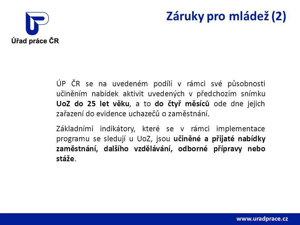 Záruky pro mládež (2) ÚP ČR se na uvedeném podílí v rámci své působnosti učiněním nabídek aktivit uvedených v předchozím snímku UoZ do 25 let věku, a