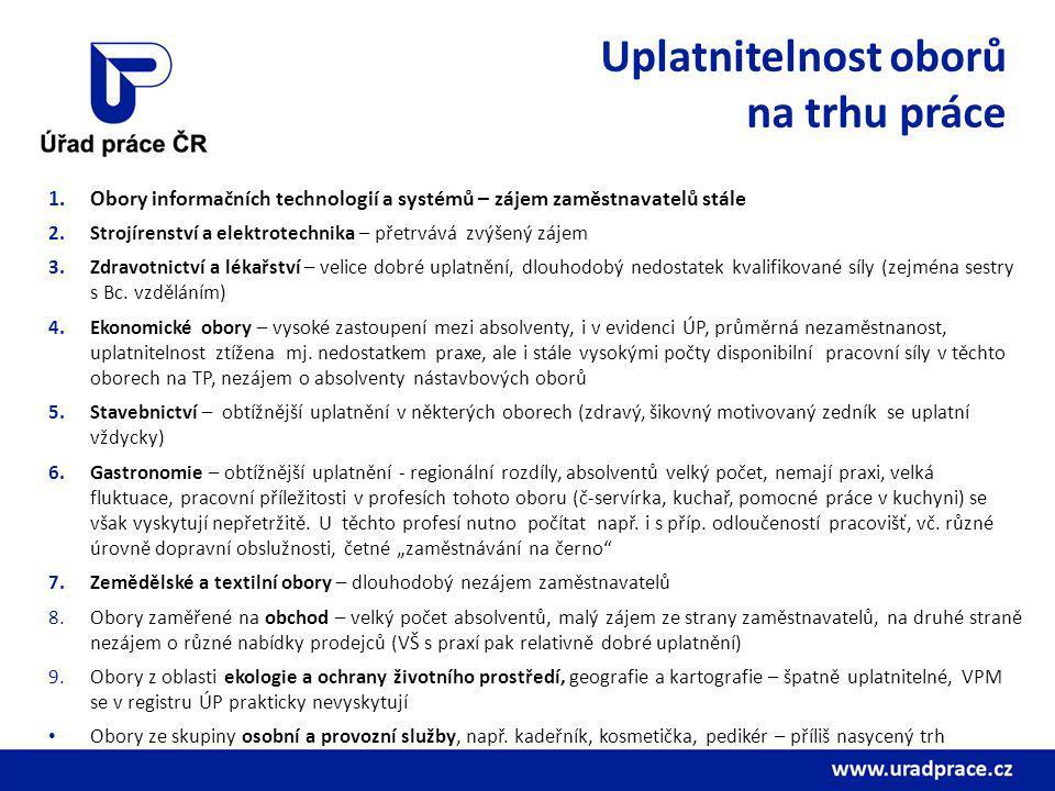 Uplatnitelnost oborů na trhu práce 1.Obory informačních technologií a systémů – zájem zaměstnavatelů stále 2.Strojírenství a elektrotechnika – přetrvá