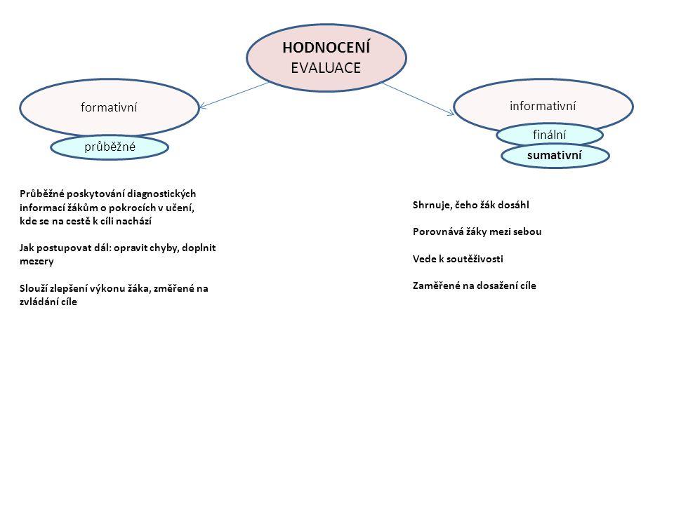 formativní HODNOCENÍ EVALUACE informativní průběžné finální sumativní Průběžné poskytování diagnostických informací žákům o pokrocích v učení, kde se