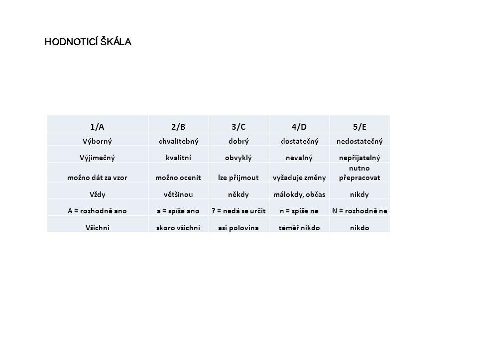 1/A2/B3/C4/D5/E Výbornýchvalitebnýdobrýdostatečnýnedostatečný Výjimečnýkvalitníobvyklýnevalnýnepřijatelný možno dát za vzormožno ocenitlze přijmoutvyž