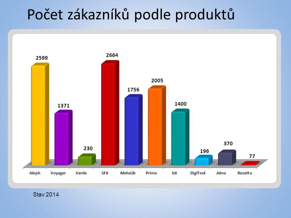 Počet zákazníků podle produktů Stav 2014
