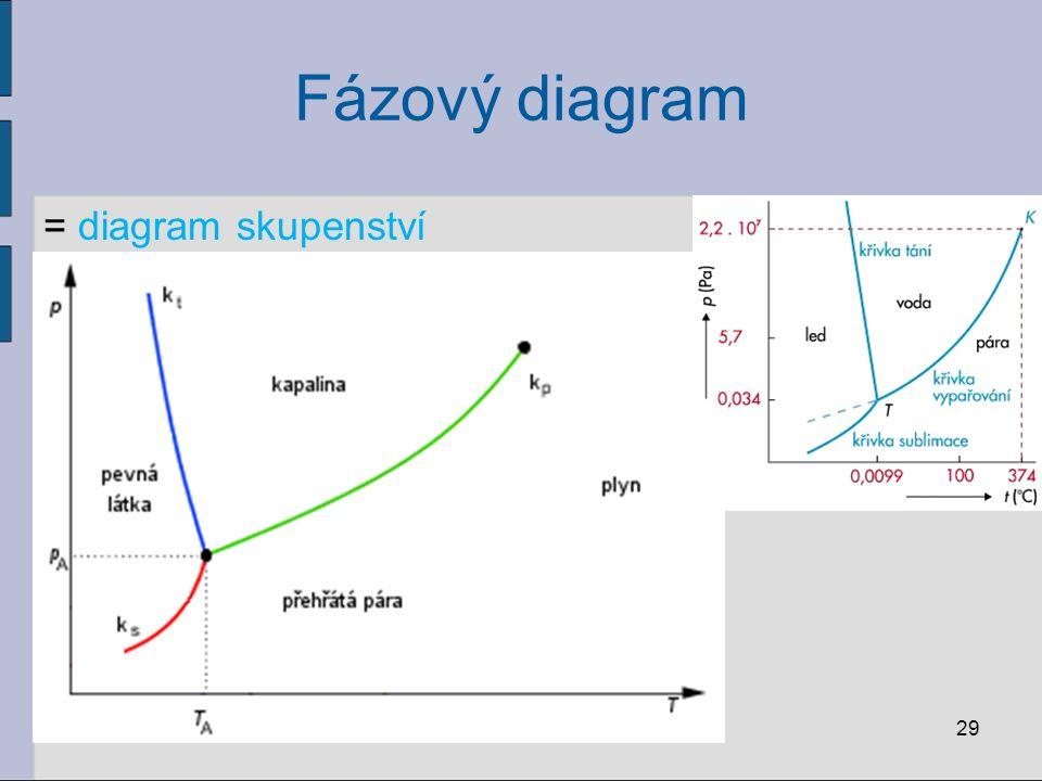 Fázový diagram = diagram skupenství 29