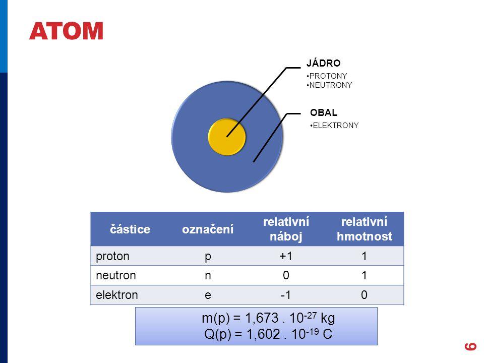 ATOM 6 částiceoznačení relativní náboj relativní hmotnost protonp+11 neutronn01 elektrone0 JÁDRO PROTONY NEUTRONY OBAL ELEKTRONY m(p) = 1,673.