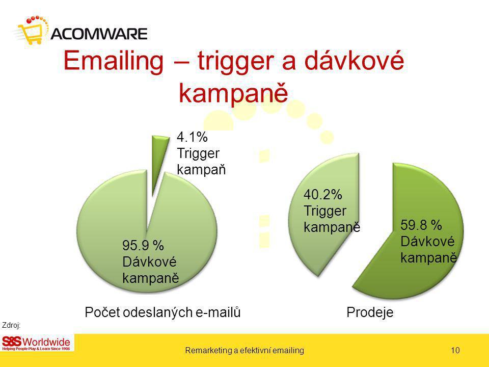 Emailing – trigger a dávkové kampaně Remarketing a efektivní emailing10 95.9 % Dávkové kampaně 4.1% Trigger kampaň Počet odeslaných e-mailů Prodeje 40.2% Trigger kampaně 59.8 % Dávkové kampaně Zdroj: